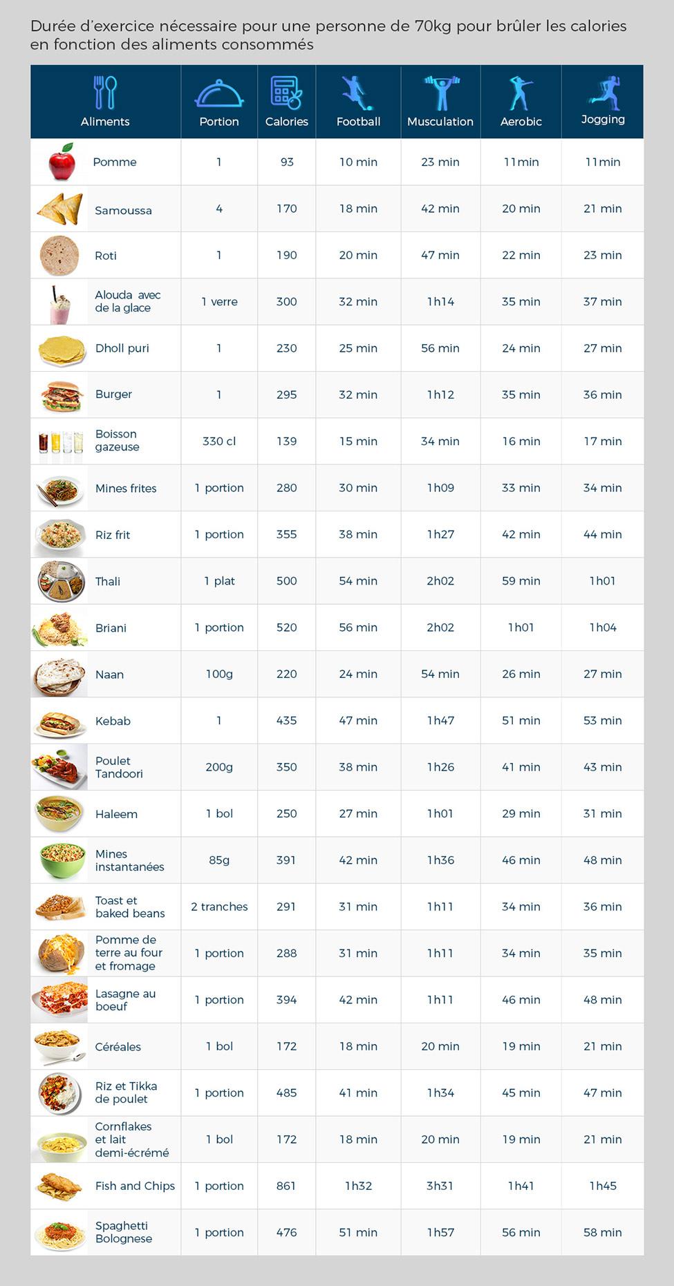 Santé : combien d'exercices devez-vous faire pour brûler les calories de vos plats préférés?