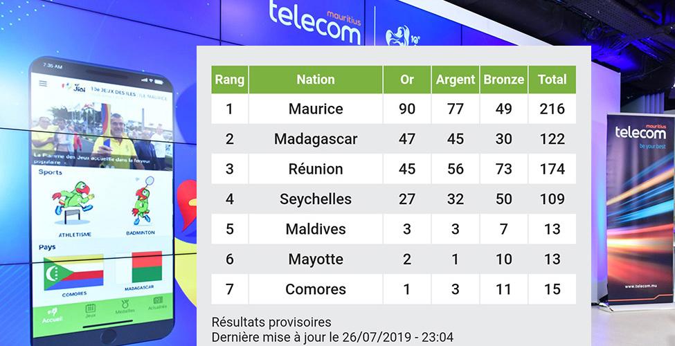 Tout savoir sur les JIOI 2019 avec l'application lancée par Mauritius Telecom