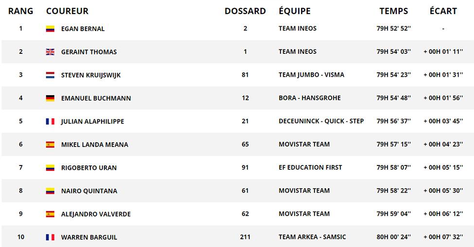 Tour de France 2019 : vivez l'arrivée sur les Champs-Elyséesavec my.t