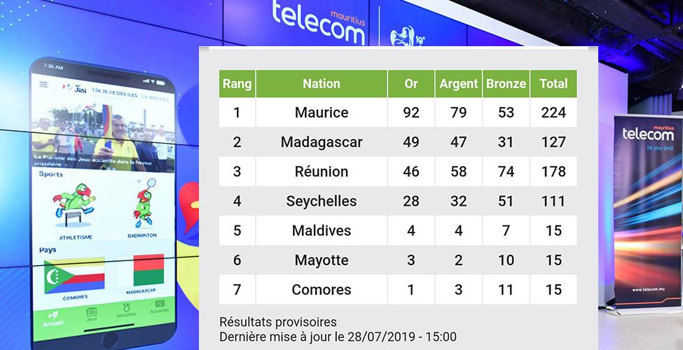 JIOI : large victoire de Maurice