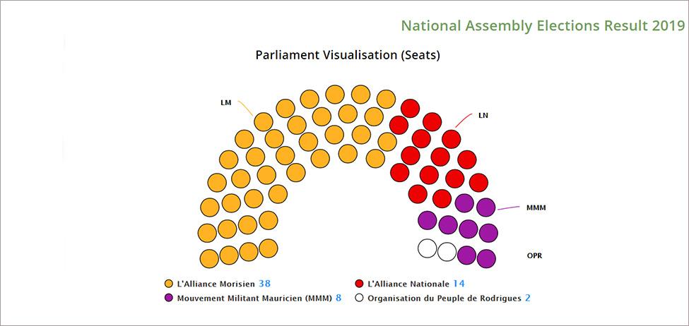 Elections générales : victoire de l'Alliance Morisien