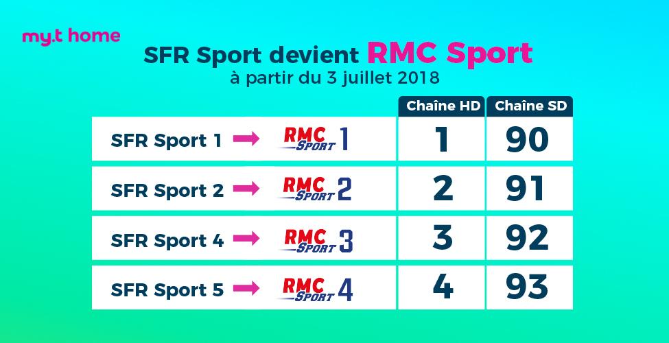 SFR Sport change de nom et devient RMC Sport